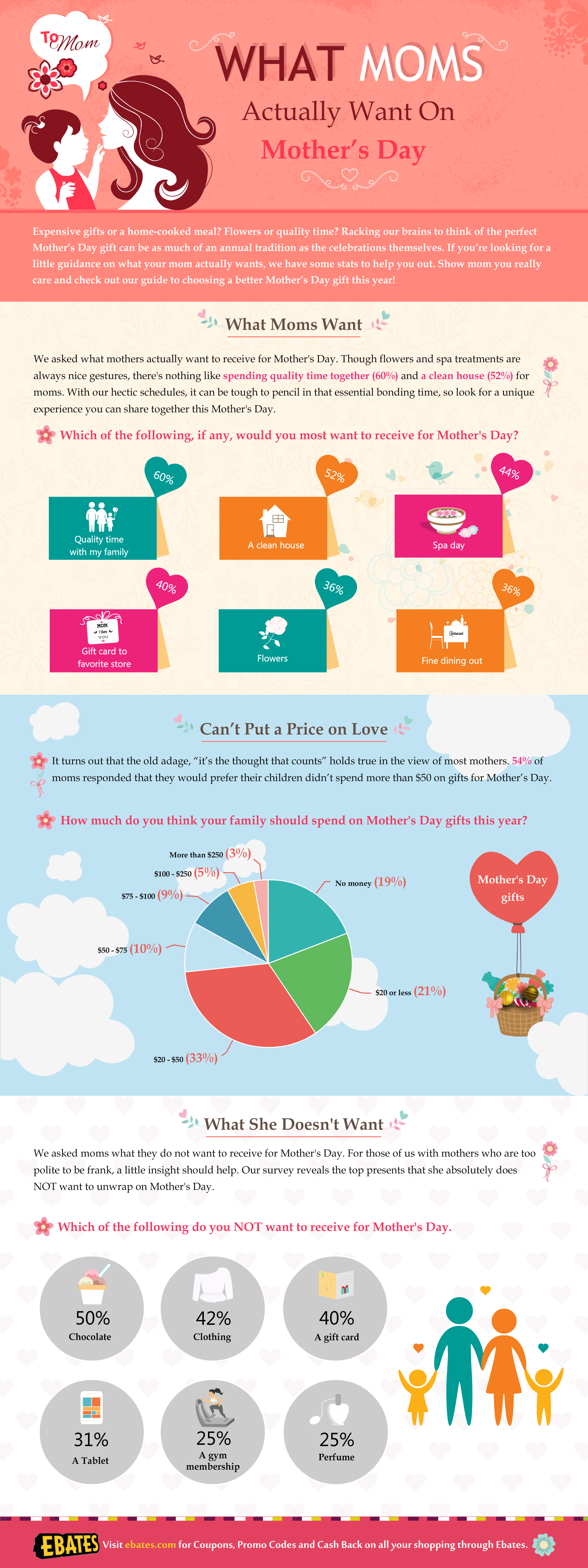 Ebates Mother's Day Gifts Infographic