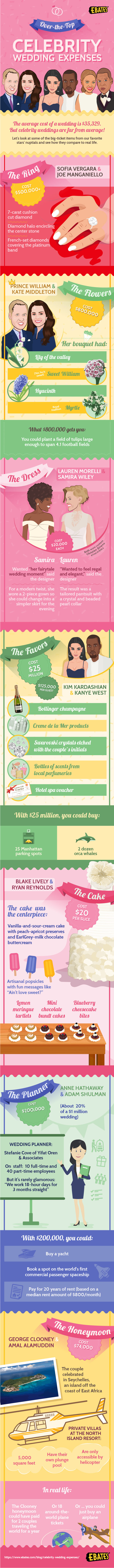 Over-the-Top Celebrity Wedding Expenses